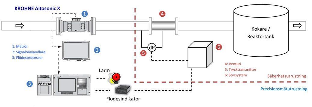 Säkrare reaktorer med nya mätare